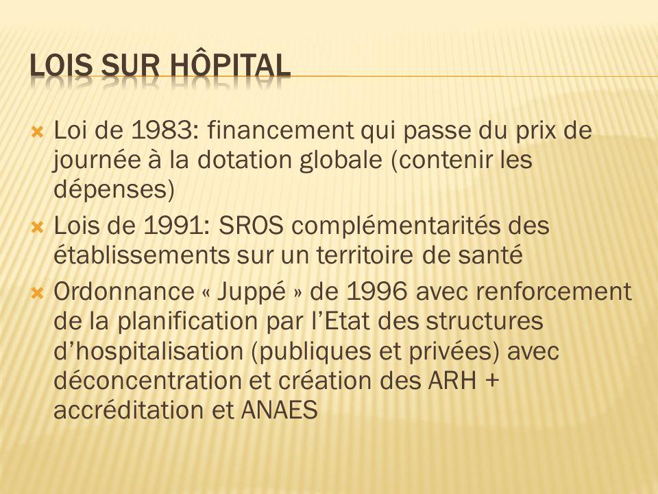 Loi de 1983: financement qui passe du prix de journée à la dotation globale (contenir les dépenses) Lois de 1991: SROS complémentarités des établissem