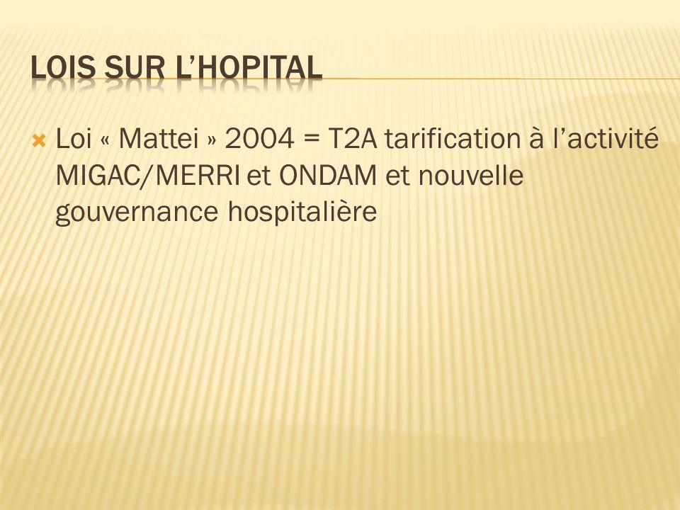 Loi « Mattei » 2004 = T2A tarification à lactivité MIGAC/MERRI et ONDAM et nouvelle gouvernance hospitalière