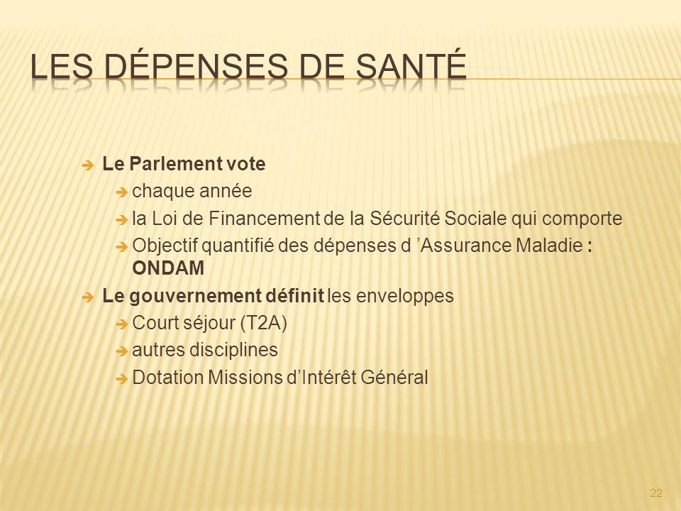 22 Le Parlement vote chaque année la Loi de Financement de la Sécurité Sociale qui comporte Objectif quantifié des dépenses d Assurance Maladie : ONDA
