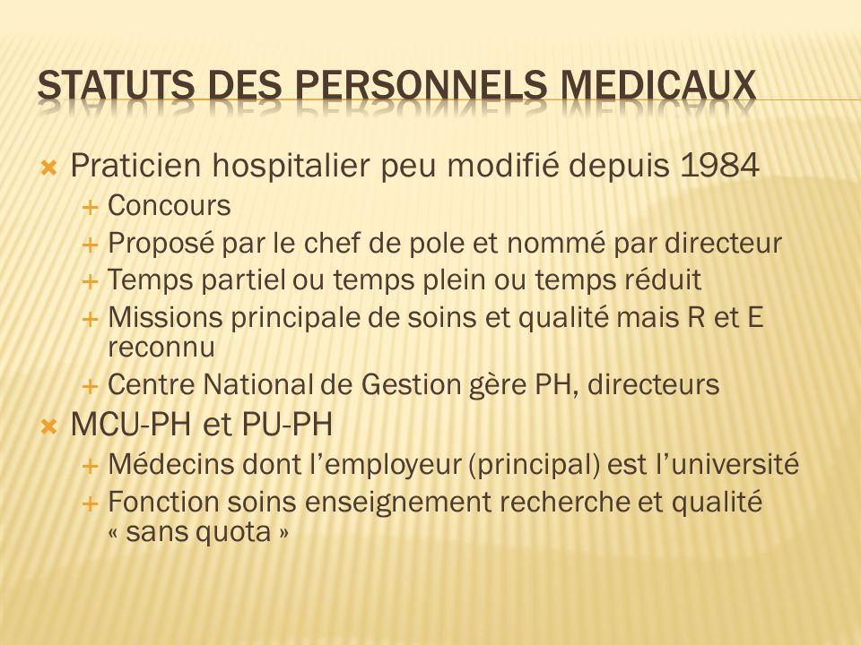 Praticien hospitalier peu modifié depuis 1984 Concours Proposé par le chef de pole et nommé par directeur Temps partiel ou temps plein ou temps réduit