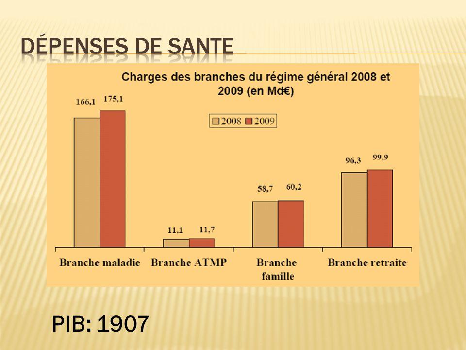 PIB: 1907