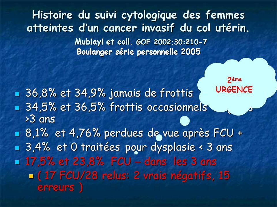 Histoire du suivi cytologique des femmes atteintes d un cancer invasif du col utérin. Mubiayi et coll. GOF 2002;30:210-7 Boulanger série personnelle 2