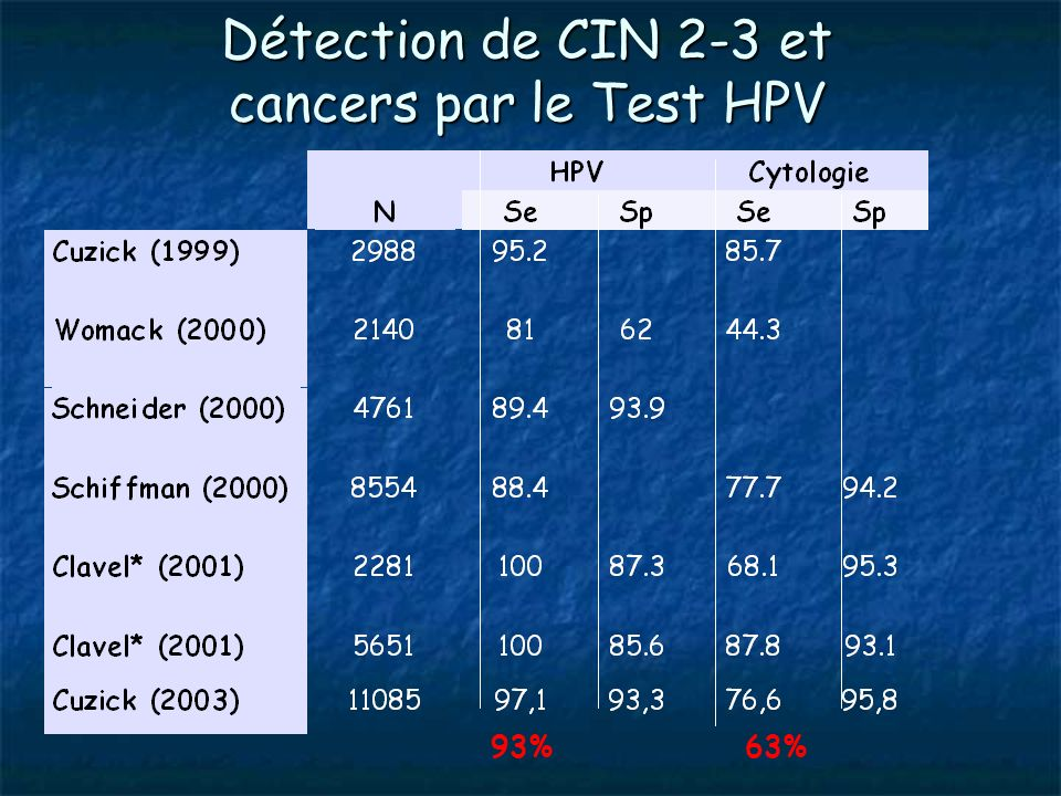 Détection de CIN 2-3 et cancers par le Test HPV 93% 63%