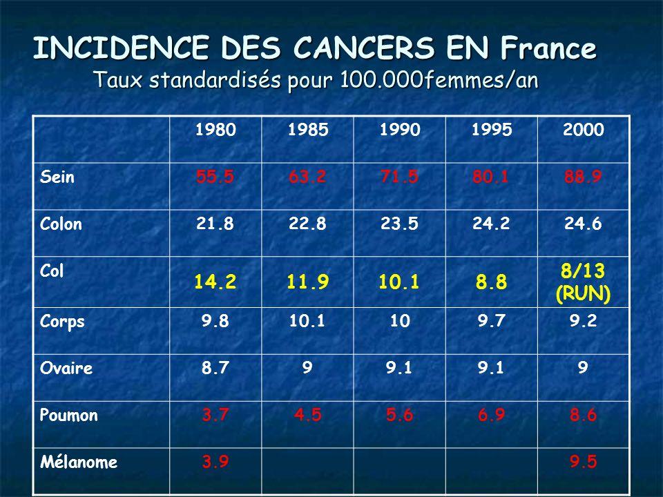 INCIDENCE DES CANCERS EN France Taux standardisés pour 100.000femmes/an 19801985199019952000 Sein55.563.271.580.188.9 Colon21.822.823.524.224.6 Col 14