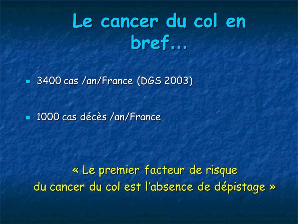 Dépistage efficace en France : 6 millions FD Diminution incidence des cancers invasifs Diminution incidence des cancers invasifs 22,4 / 100.000 en 1975 à 10 / 100.000 en 2000 (Schaffer 2000 ; DGS 2003) Diminution mortalité par cancer du col Diminution mortalité par cancer du col 8,4 / 100.000 en 1975 à 4,6 / 100.000 en 2000 (Schaffer 2000) Mais seulement 60 % des femmes dépistées Finlande : incidence 2.7 / 100 000 (couverture à 90%) Bien ….mais peut mieux faire