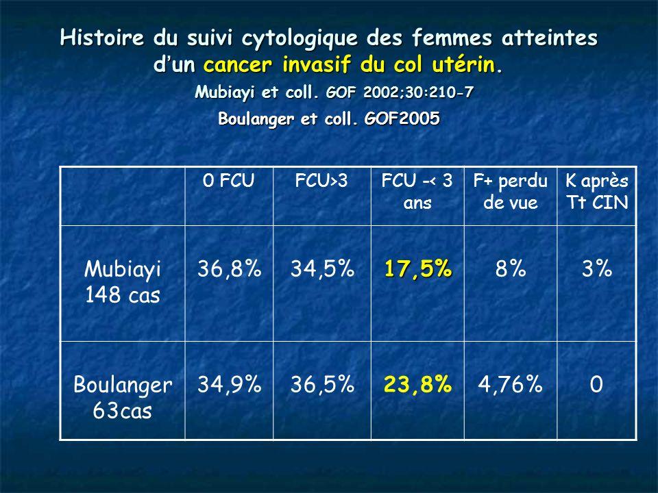 Histoire du suivi cytologique des femmes atteintes d un cancer invasif du col utérin. Mubiayi et coll. GOF 2002;30:210-7 Boulanger et coll. GOF2005 0