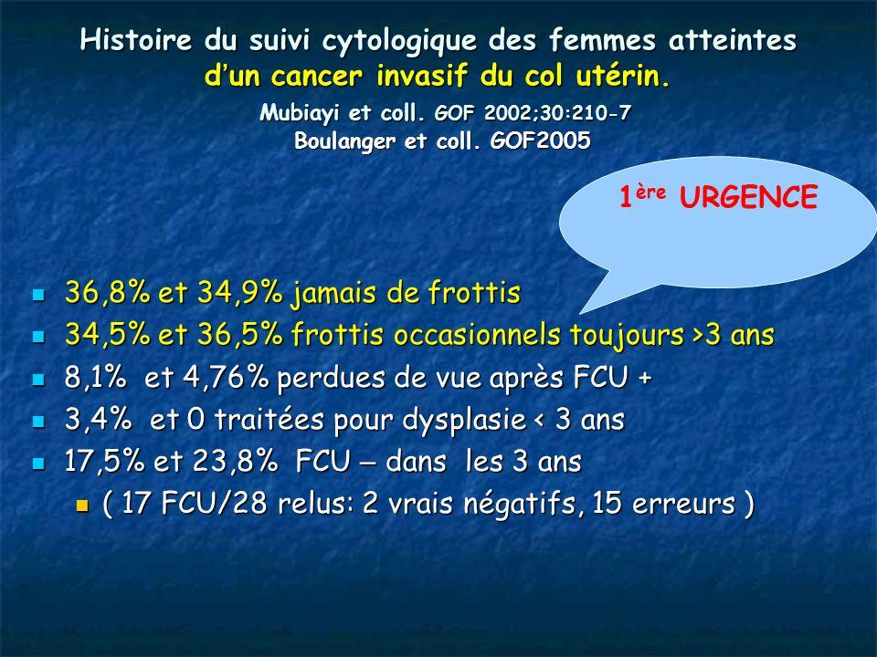Histoire du suivi cytologique des femmes atteintes d un cancer invasif du col utérin. Mubiayi et coll. GOF 2002;30:210-7 Boulanger et coll. GOF2005 36
