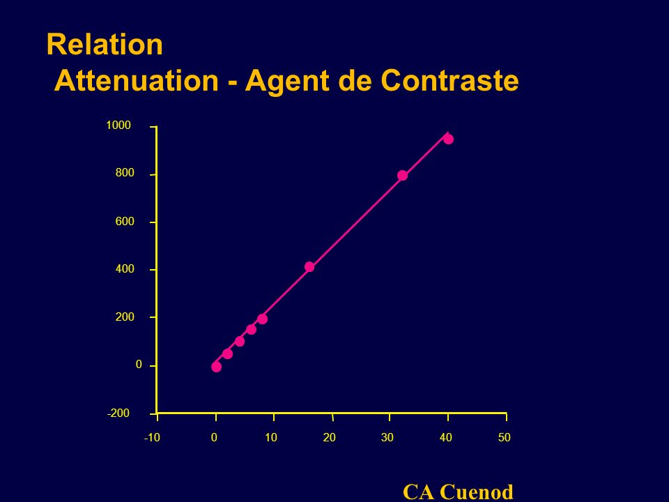 CA Cuenod -200 0 200 400 600 800 1000 UH -1001020304050 CONCENTRATION IODE (mg/ML) Relation Attenuation - Agent de Contraste