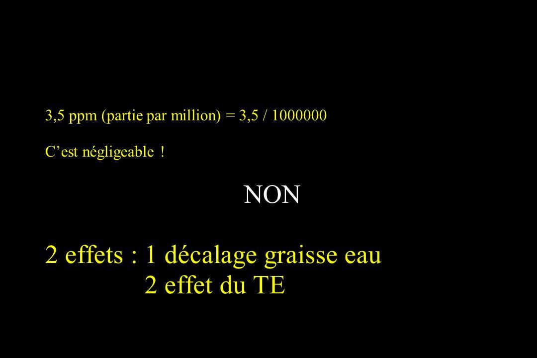 3,5 ppm (partie par million) = 3,5 / 1000000 Cest négligeable ! NON 2 effets : 1 décalage graisse eau 2 effet du TE