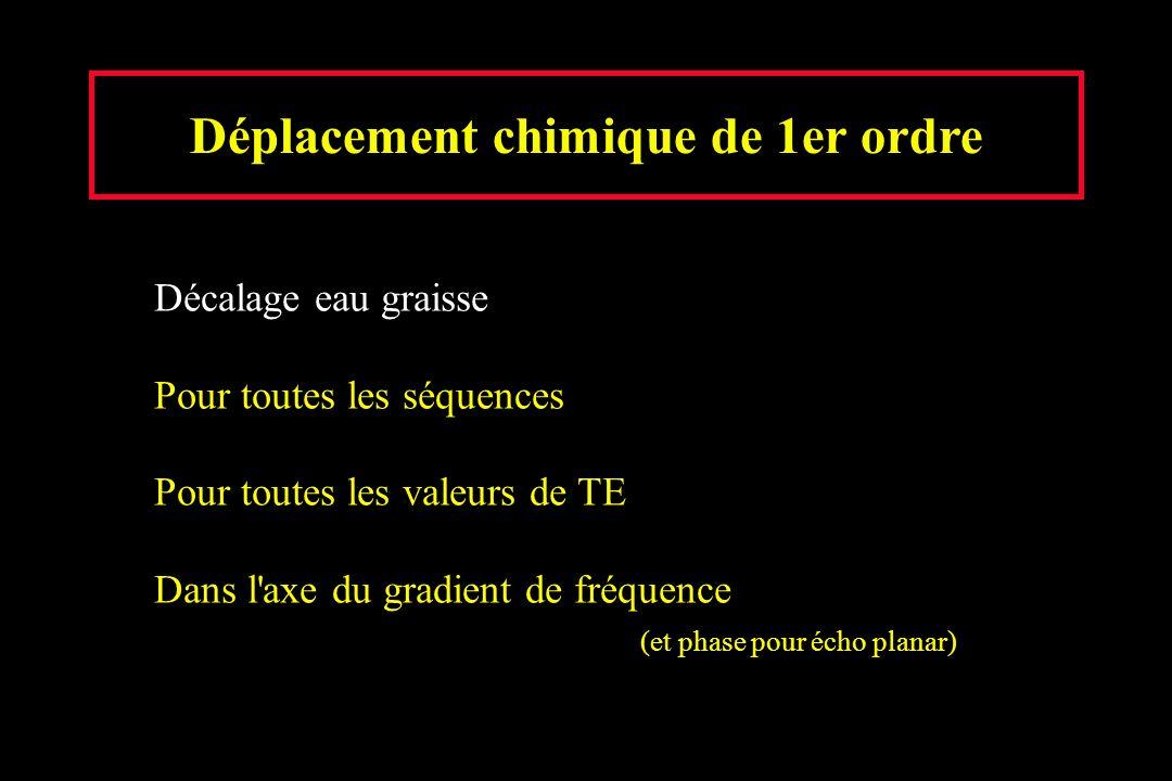 Déplacement chimique de 1er ordre Décalage eau graisse Pour toutes les séquences Pour toutes les valeurs de TE Dans l'axe du gradient de fréquence (et