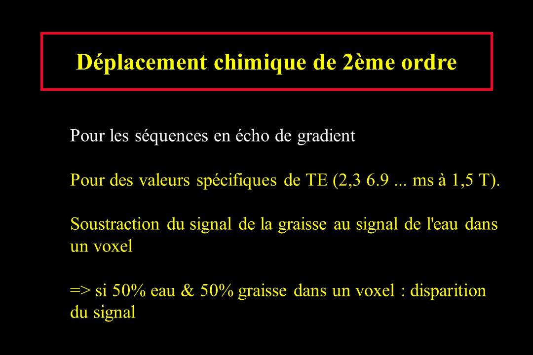 Déplacement chimique de 2ème ordre Pour les séquences en écho de gradient Pour des valeurs spécifiques de TE (2,3 6.9... ms à 1,5 T).. Soustraction du