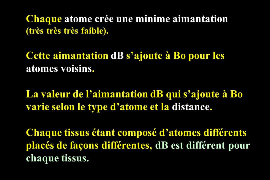 Chaque atome crée une minime aimantation (très très très faible). Cette aimantation dB sajoute à Bo pour les atomes voisins. La valeur de laimantation