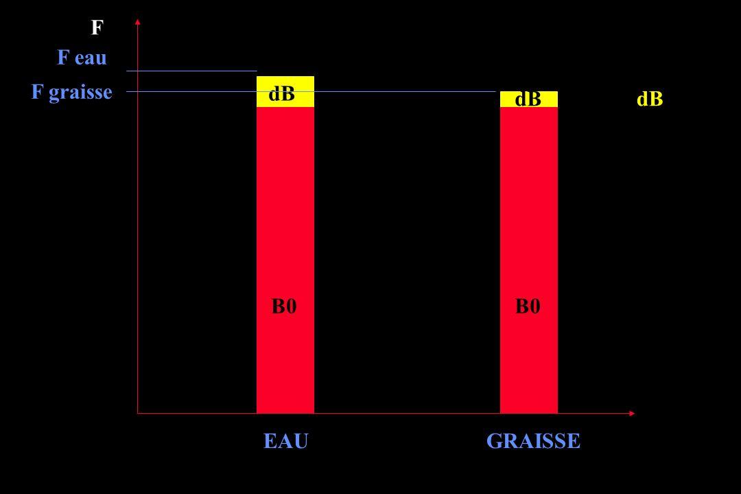 En pratique … B eau > B graisse F eau > F graisse de 3,5 ppm Exemple à 1.5 T B eau = 64,000220 Mhz B Graisse = 64,000000 Mhz Pour 64 millions de tours par secondes 220 tours de différence …