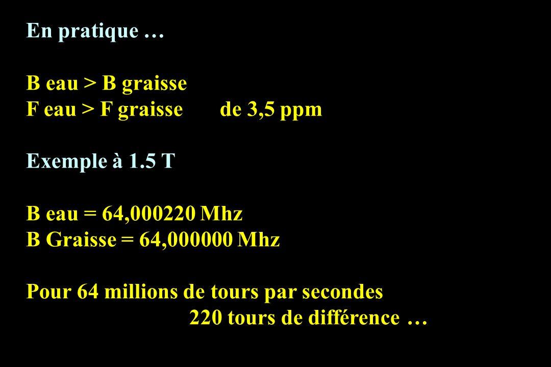 En pratique … B eau > B graisse F eau > F graisse de 3,5 ppm Exemple à 1.5 T B eau = 64,000220 Mhz B Graisse = 64,000000 Mhz Pour 64 millions de tours