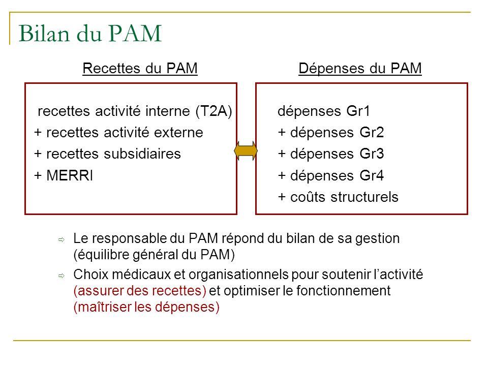 Bilan du PAM Recettes du PAM Dépenses du PAM recettes activité interne (T2A) dépenses Gr1 + recettes activité externe + dépenses Gr2 + recettes subsidiaires + dépenses Gr3 + MERRI+ dépenses Gr4 + coûts structurels Le responsable du PAM répond du bilan de sa gestion (équilibre général du PAM) Choix médicaux et organisationnels pour soutenir lactivité (assurer des recettes) et optimiser le fonctionnement (maîtriser les dépenses)