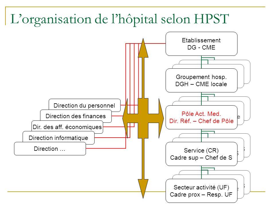 Lorganisation de lhôpital selon HPST Etablissement DG - CME Direction du personnel Direction des finances Dir.