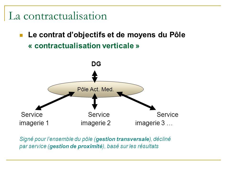 La contractualisation Le contrat dobjectifs et de moyens du Pôle « contractualisation verticale » DG Service Service Service imagerie 1 imagerie 2 imagerie 3 … Signé pour lensemble du pôle (gestion transversale), décliné par service (gestion de proximité), basé sur les résultats Pôle Act.