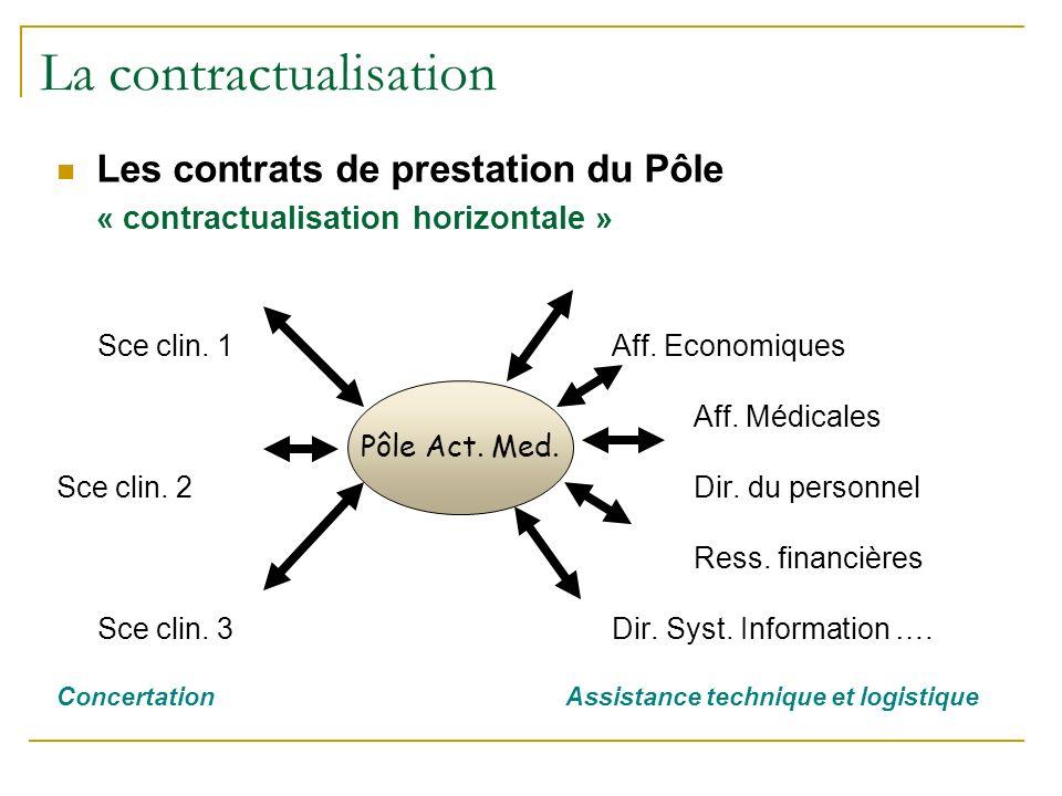 La contractualisation Les contrats de prestation du Pôle « contractualisation horizontale » Sce clin.