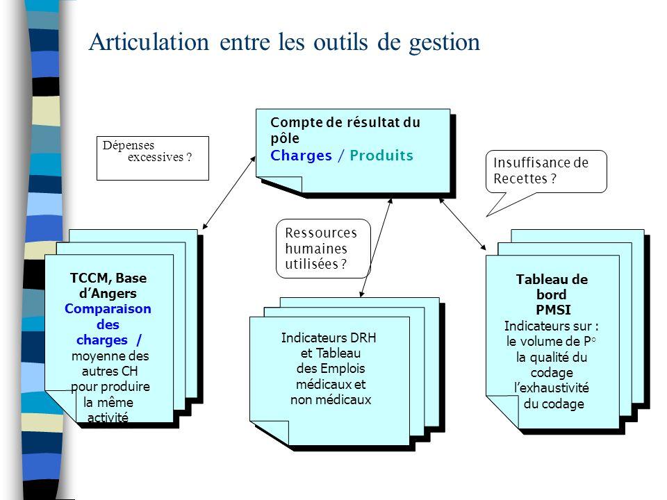 Articulation entre les outils de gestion Dépenses excessives ? Compte de résultat du pôle Charges / Produits Compte de résultat du pôle Charges / Prod