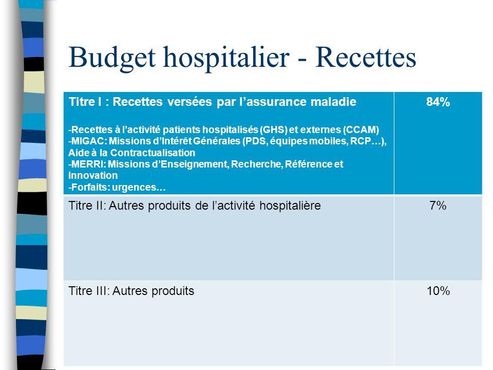 Budget hospitalier - Recettes Titre I : Recettes versées par lassurance maladie -Recettes à lactivité patients hospitalisés (GHS) et externes (CCAM) -