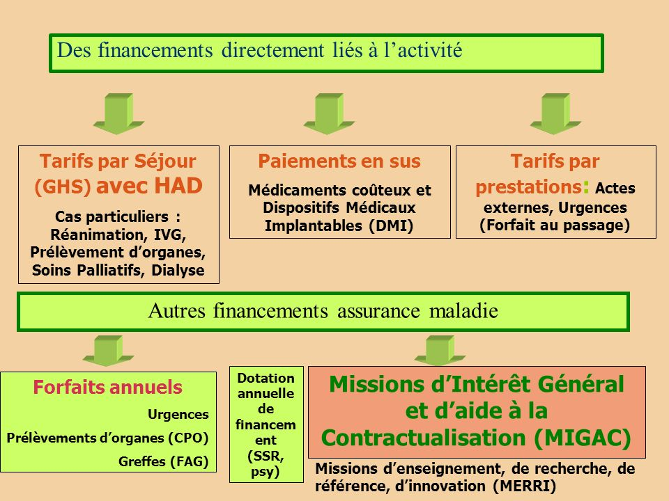 Gestion- Stratégie- Management Recrutement médical Postes budgétaires.