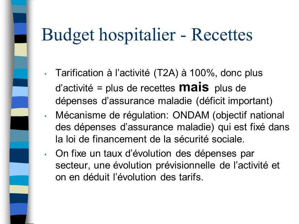 Budget hospitalier - Recettes Tarification à lactivité (T2A) à 100%, donc plus dactivité = plus de recettes mais plus de dépenses dassurance maladie (