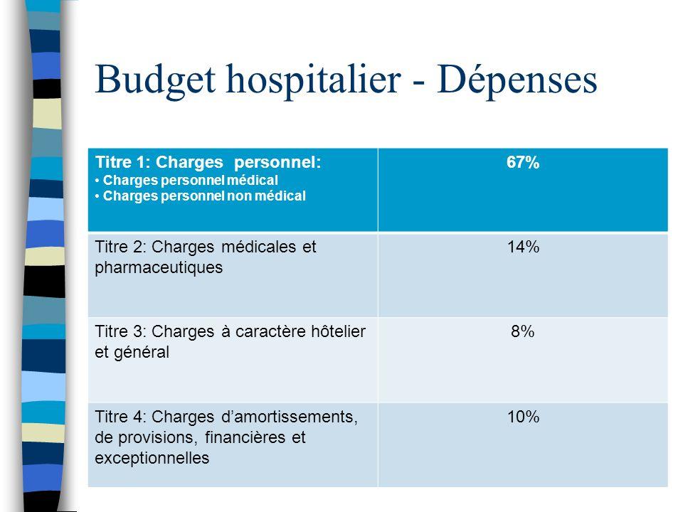Budget hospitalier - Dépenses Titre 1: Charges personnel: Charges personnel médical Charges personnel non médical 67% Titre 2: Charges médicales et ph