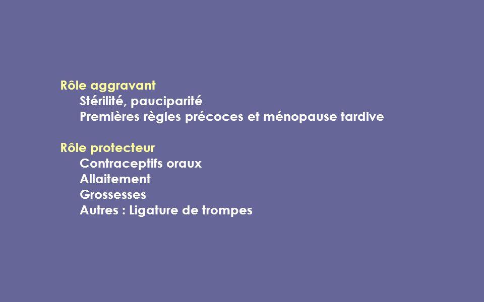 Rôle aggravant Stérilité, pauciparité Premières règles précoces et ménopause tardive Rôle protecteur Contraceptifs oraux Allaitement Grossesses Autres : Ligature de trompes