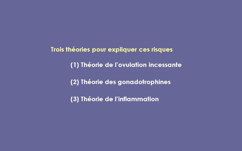 Trois théories pour expliquer ces risques (1) Théorie de lovulation incessante (2) Théorie des gonadotrophines (3) Théorie de linflammation