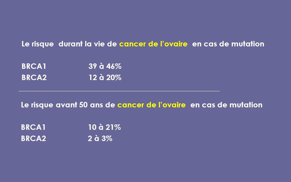 Le risque durant la vie de cancer de lovaire en cas de mutation BRCA139 à 46% BRCA212 à 20% Le risque avant 50 ans de cancer de lovaire en cas de mutation BRCA110 à 21% BRCA22 à 3%