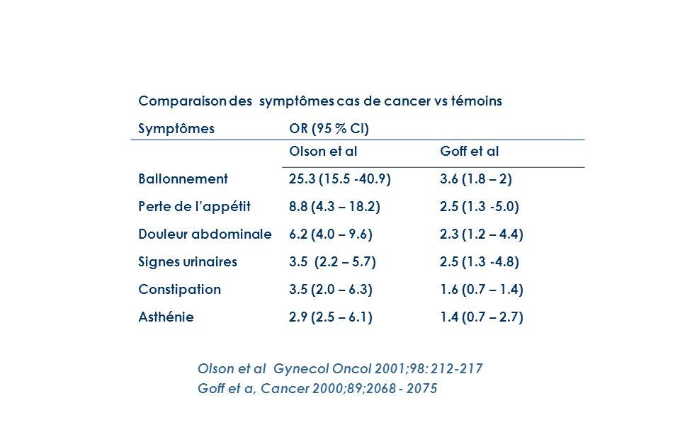 Comparaison des symptômes cas de cancer vs témoins SymptômesOR (95 % CI) Olson et alGoff et al Ballonnement25.3 (15.5 -40.9)3.6 (1.8 – 2) Perte de lappétit8.8 (4.3 – 18.2)2.5 (1.3 -5.0) Douleur abdominale6.2 (4.0 – 9.6)2.3 (1.2 – 4.4) Signes urinaires3.5 (2.2 – 5.7)2.5 (1.3 -4.8) Constipation3.5 (2.0 – 6.3)1.6 (0.7 – 1.4) Asthénie2.9 (2.5 – 6.1)1.4 (0.7 – 2.7) Olson et al Gynecol Oncol 2001;98: 212-217 Goff et a, Cancer 2000;89;2068 - 2075