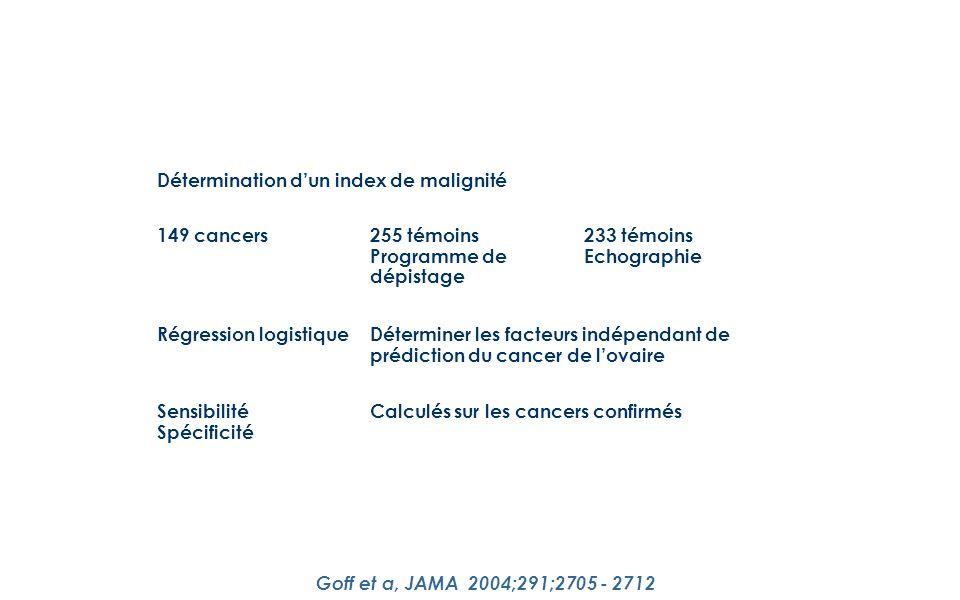 Détermination dun index de malignité 149 cancers255 témoins Programme de dépistage 233 témoins Echographie Régression logistiqueDéterminer les facteurs indépendant de prédiction du cancer de lovaire Sensibilité Spécificité Calculés sur les cancers confirmés Goff et a, JAMA 2004;291;2705 - 2712