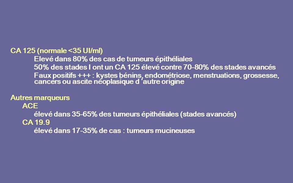 CA 125 (normale <35 UI/ml) Elevé dans 80% des cas de tumeurs épithéliales 50% des stades I ont un CA 125 élevé contre 70-80% des stades avancés Faux positifs +++ : kystes bénins, endométriose, menstruations, grossesse, cancers ou ascite néoplasique d autre origine Autres marqueurs ACE élevé dans 35-65% des tumeurs épithéliales (stades avancés) CA 19.9 élevé dans 17-35% de cas : tumeurs mucineuses