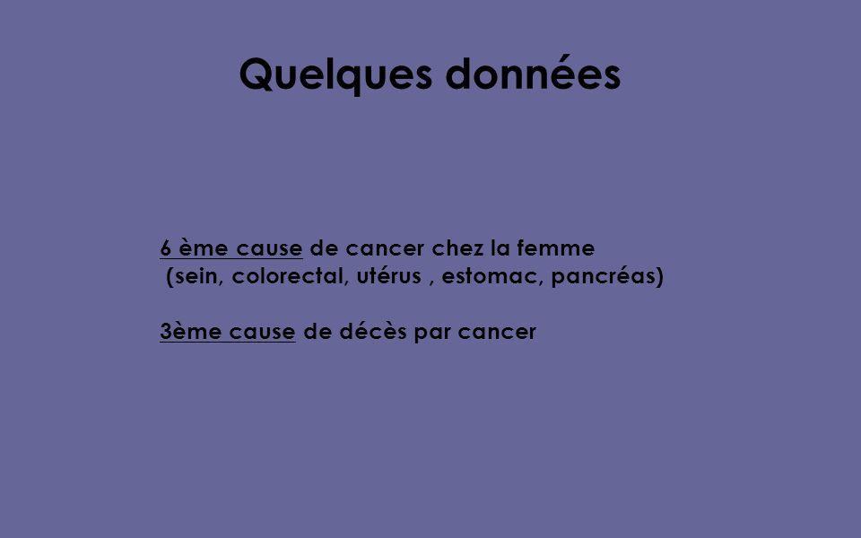 Quelques données 6 ème cause de cancer chez la femme (sein, colorectal, utérus, estomac, pancréas) 3ème cause de décès par cancer