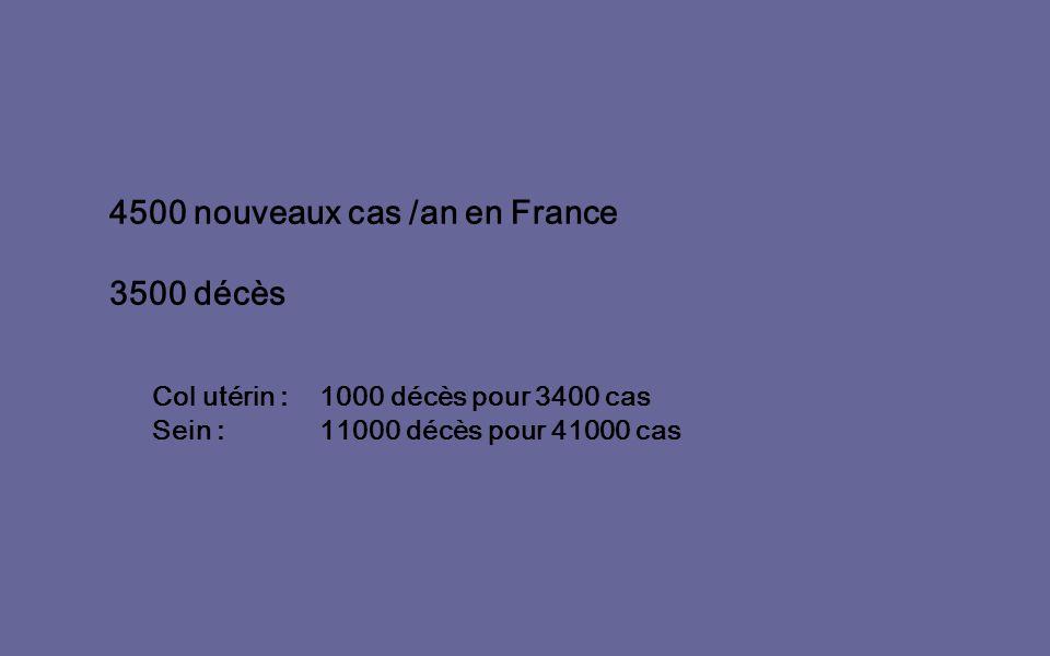 4500 nouveaux cas /an en France 3500 décès Col utérin : 1000 décès pour 3400 cas Sein : 11000 décès pour 41000 cas