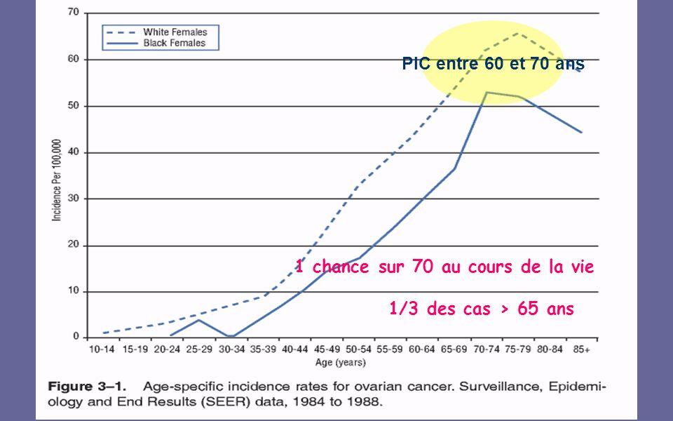 PIC entre 60 et 70 ans 1/3 des cas > 65 ans 1 chance sur 70 au cours de la vie