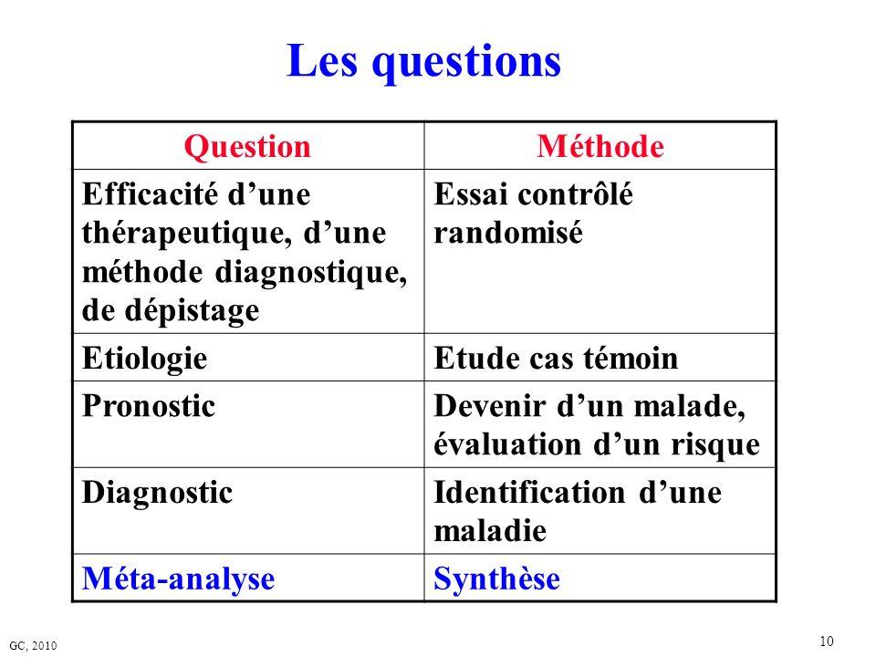 GC, 2010 10 Les questions QuestionMéthode Efficacité dune thérapeutique, dune méthode diagnostique, de dépistage Essai contrôlé randomisé EtiologieEtu