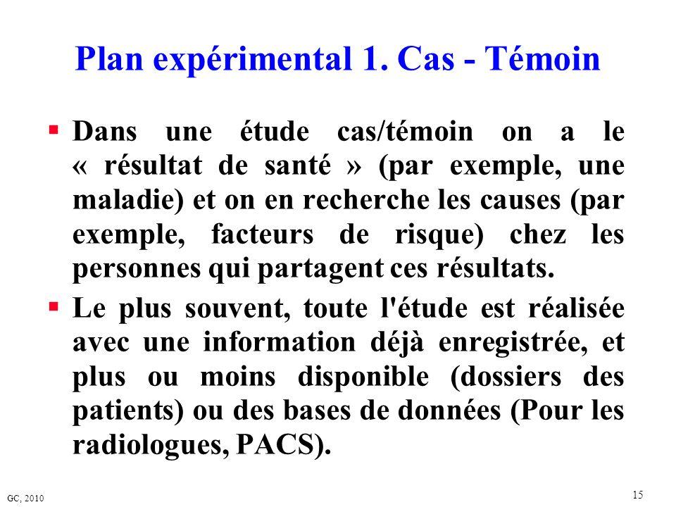 GC, 2010 15 Plan expérimental 1. Cas - Témoin Dans une étude cas/témoin on a le « résultat de santé » (par exemple, une maladie) et on en recherche le