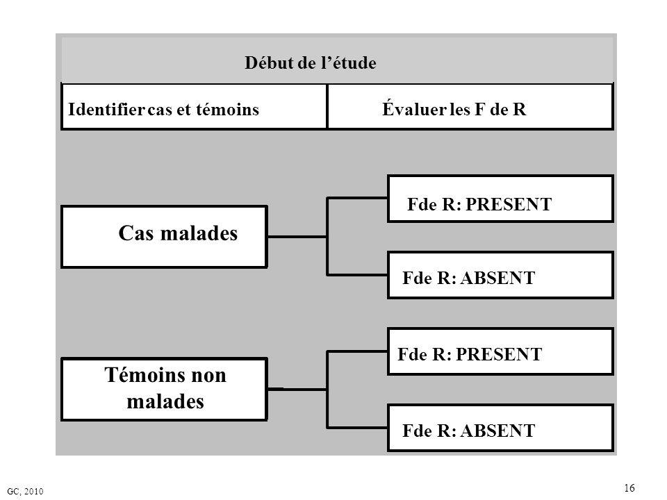 GC, 2010 16 Cas malades Fde R: PRESENT Fde R: ABSENT Témoins non malades Fde R: PRESENT Fde R: ABSENT Identifier cas et témoinsÉvaluer les F de R Débu