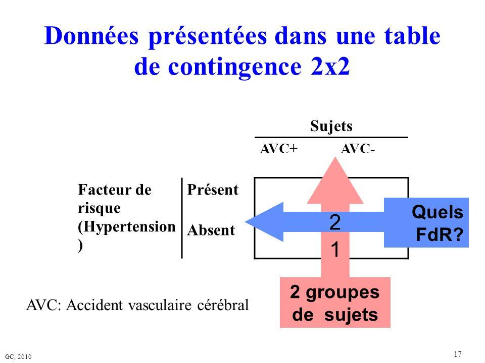 GC, 2010 17 Données présentées dans une table de contingence 2x2 Sujets AVC+AVC- Facteur de risque (Hypertension ) Présent Absent 1 2 groupes de sujet