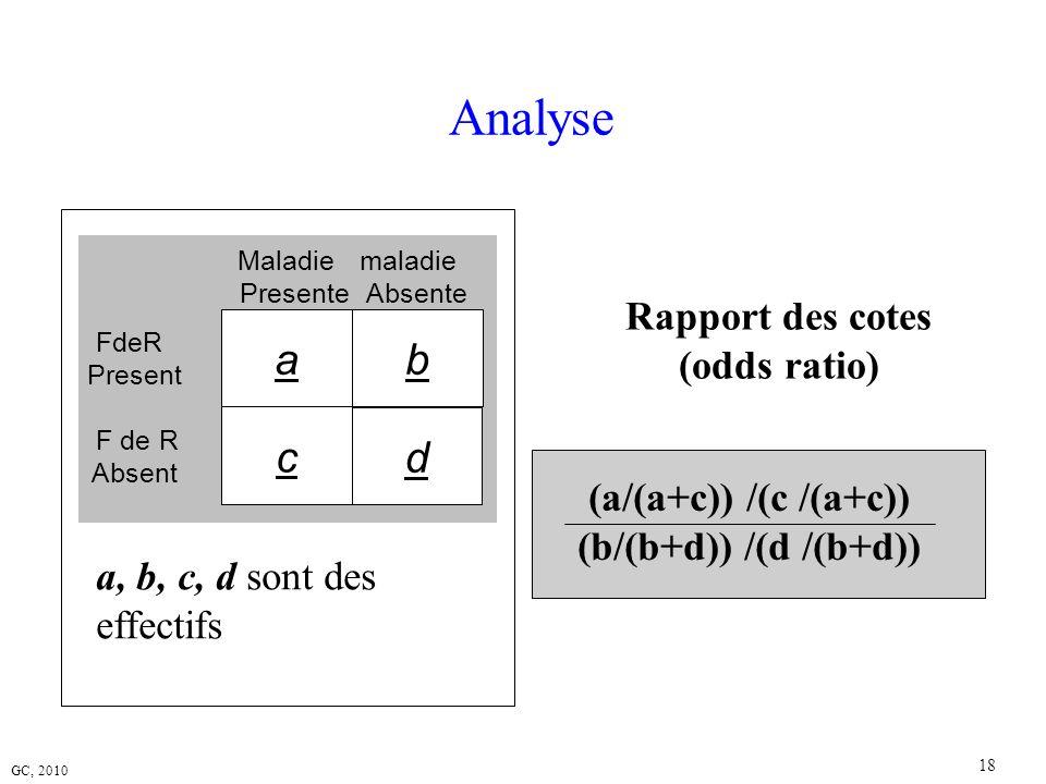 GC, 2010 18 a, b, c, d sont des effectifs Analyse Maladie Presente d maladie Absente FdeR Present F de R Absent ba c (a/(a+c)) /(c /(a+c)) (b/(b+d)) /