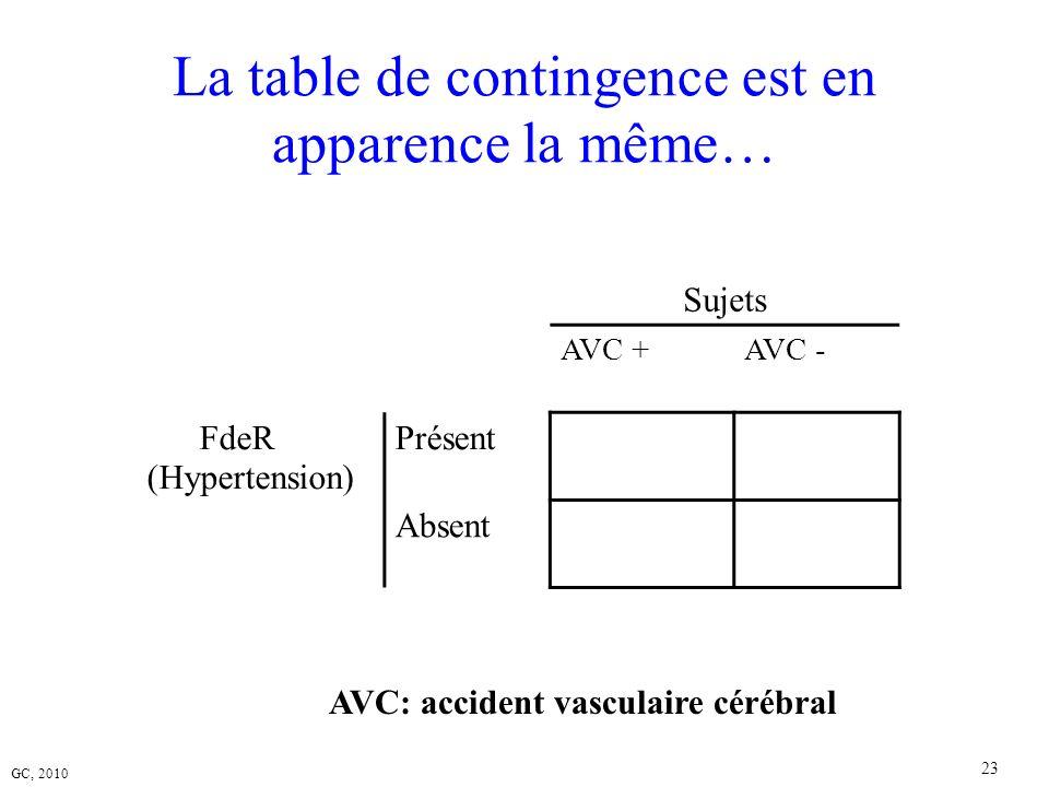 GC, 2010 23 La table de contingence est en apparence la même… Sujets AVC +AVC - FdeR (Hypertension) Présent Absent AVC: accident vasculaire cérébral