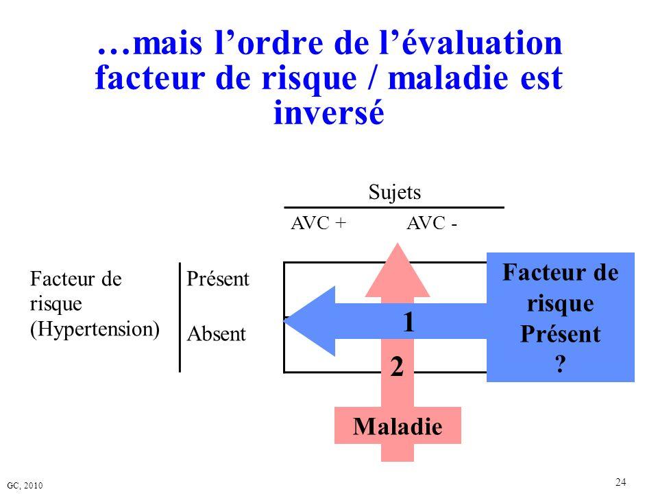 GC, 2010 24 …mais lordre de lévaluation facteur de risque / maladie est inversé Sujets AVC +AVC - Facteur de risque (Hypertension) Présent Absent 2 Ma