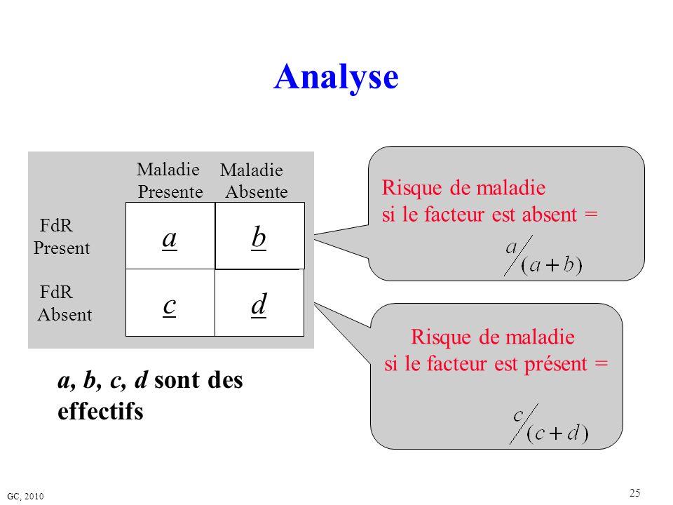 GC, 2010 25 a, b, c, d sont des effectifs Analyse Risque de maladie si le facteur est absent = Risque de maladie si le facteur est présent = Maladie P