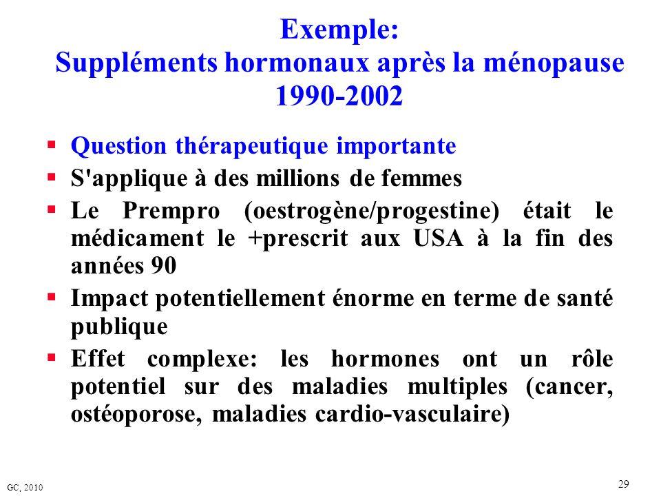 GC, 2010 29 Exemple: Suppléments hormonaux après la ménopause 1990-2002 Question thérapeutique importante S'applique à des millions de femmes Le Premp