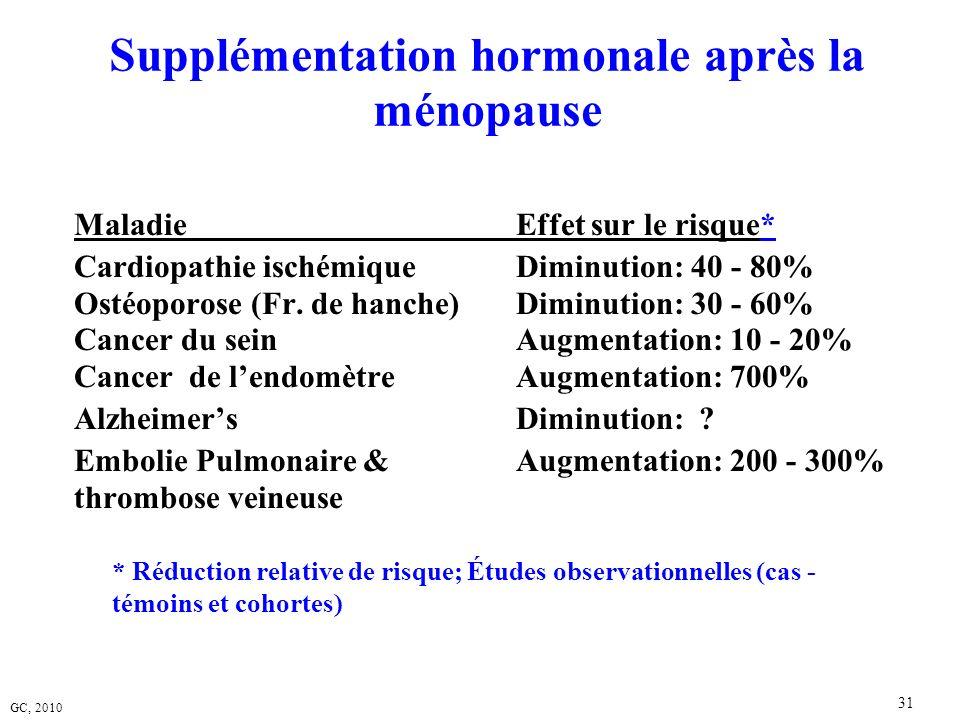 GC, 2010 31 Supplémentation hormonale après la ménopause MaladieEffet sur le risque* Cardiopathie ischémiqueDiminution: 40 - 80% Ostéoporose (Fr. de h