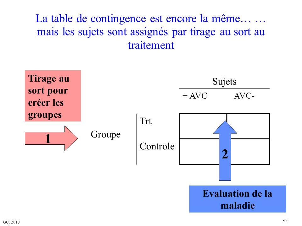 GC, 2010 35 La table de contingence est encore la même… … mais les sujets sont assignés par tirage au sort au traitement Sujets + AVC AVC- Groupe Trt