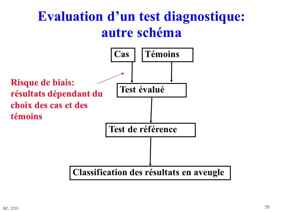 GC, 2010 50 Evaluation dun test diagnostique: autre schéma Cas Test évalué Test de référence Classification des résultats en aveugle Témoins Risque de