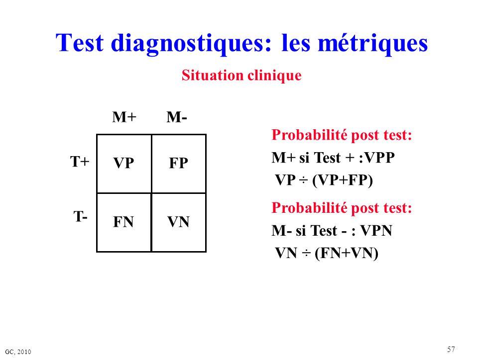 GC, 2010 57 Test diagnostiques: les métriques T+ T- VP M+ Probabilité post test: M+ si Test + :VPP VP ÷ (VP+FP) FP M- FNVN Probabilité post test: M- s