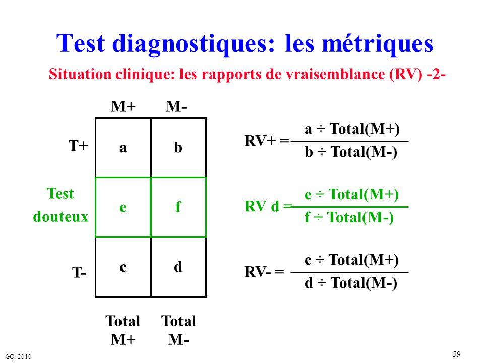 GC, 2010 59 Test diagnostiques: les métriques ab M+M- Situation clinique: les rapports de vraisemblance (RV) -2- Total M+ Total M- T+ a ÷ Total(M+) b